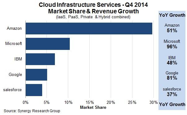 cloud infrastructure report